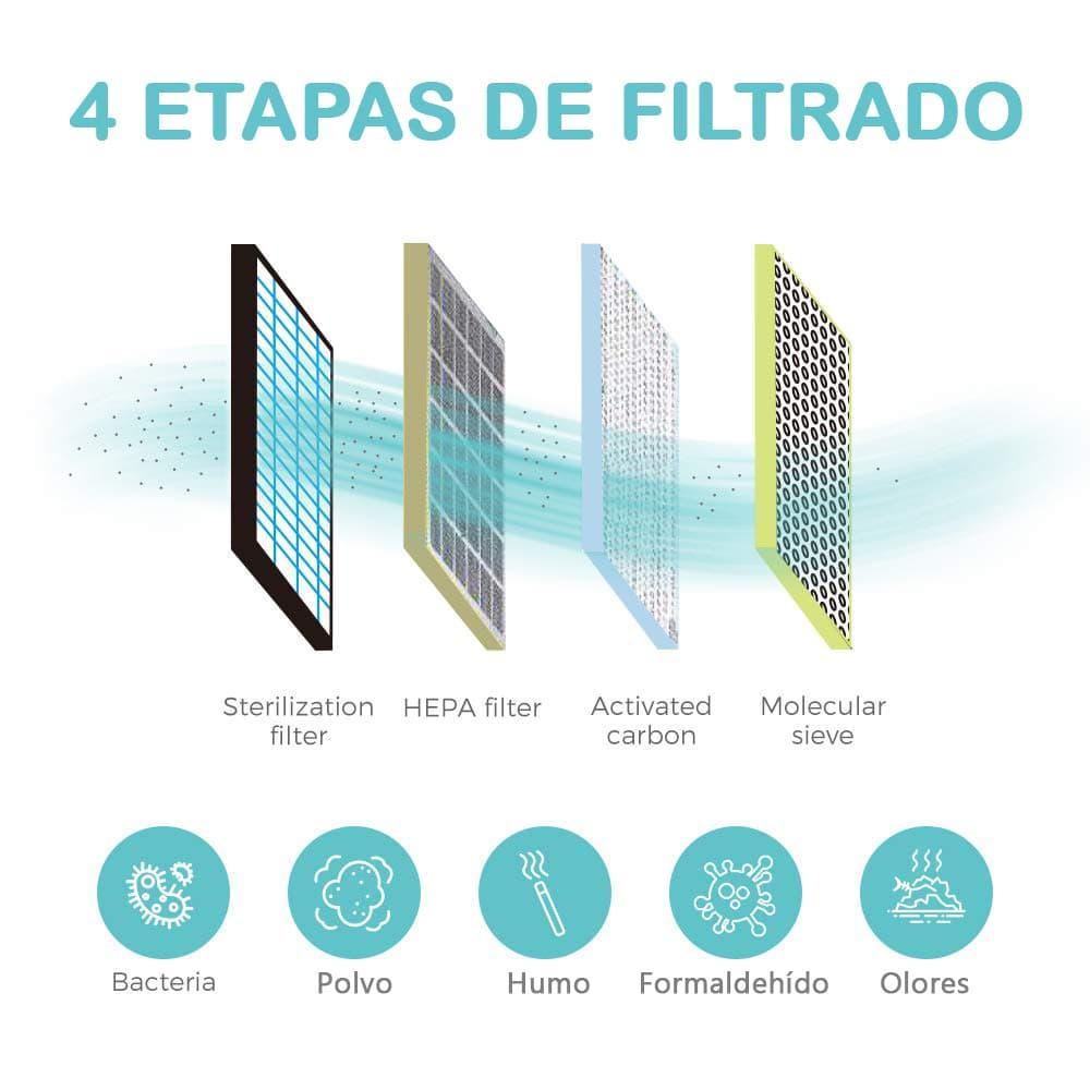etapas de filtración aire