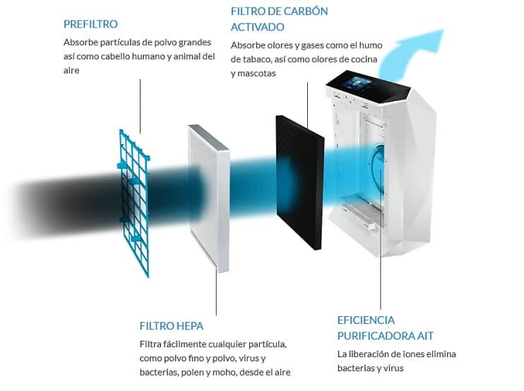 esquema de ionizador de aire purificador